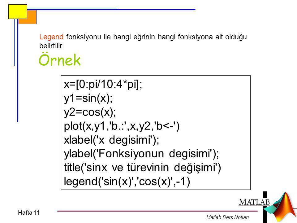 Örnek x=[0:pi/10:4*pi]; y1=sin(x); y2=cos(x);